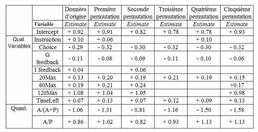 Analyse des essais collectifs significatifs en psi-hitting