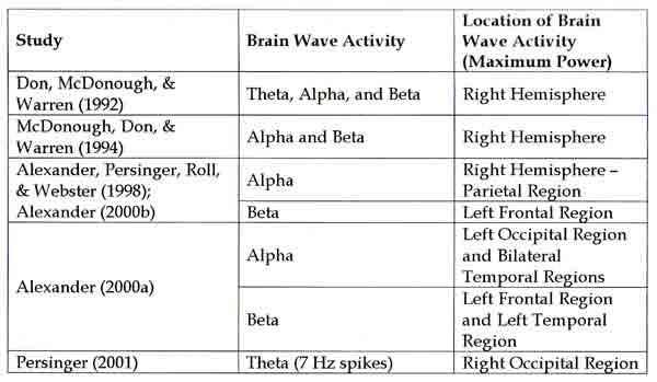 Tableau 1 : Activité électrique cérébrale pendant les tâches psi